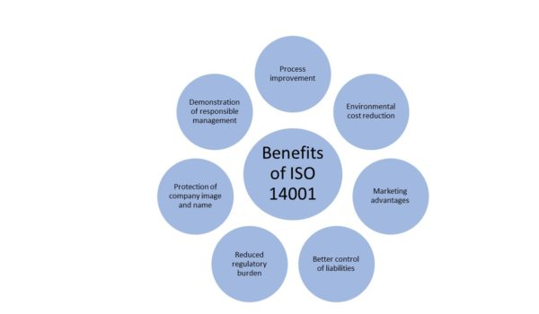 ISO 14001 benefits